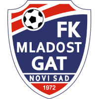 Mladost Novi Sad - Logo